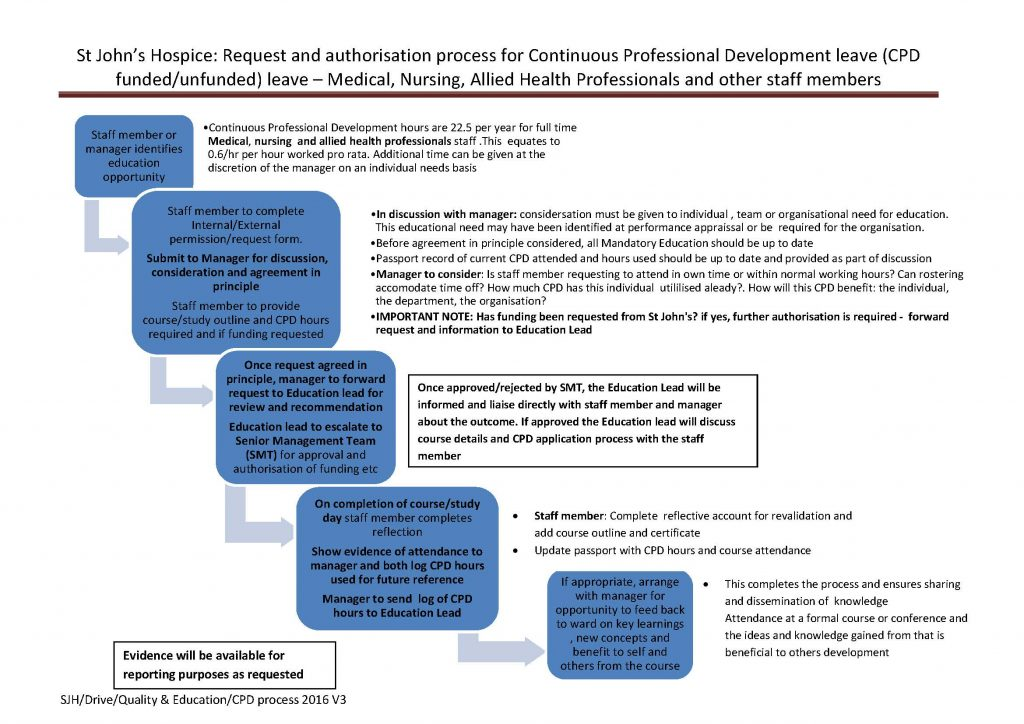 process-for-approval-of-cpd-2016-v3